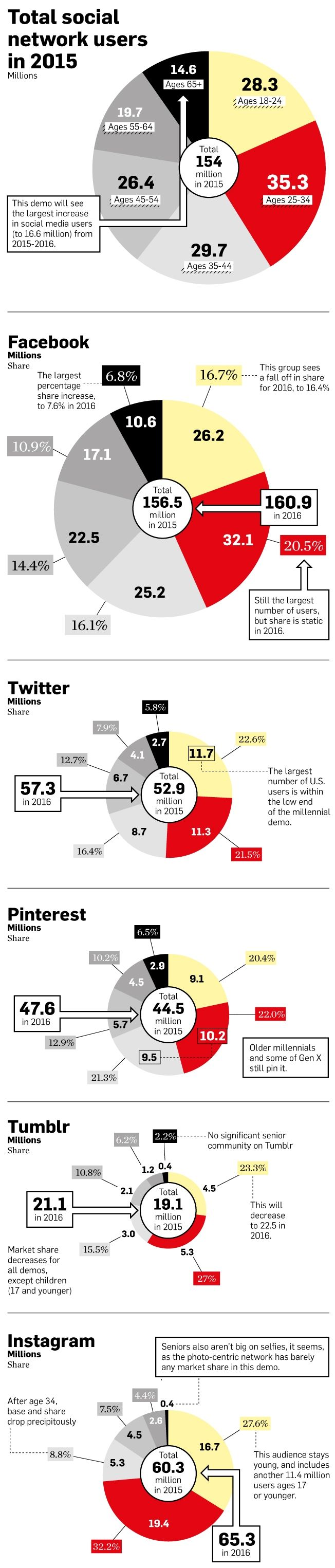 social-network-users-2015-infographic2